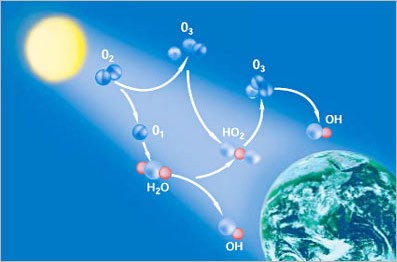 Ozon nedir